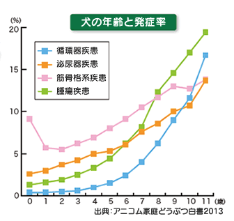 発症率グラフ